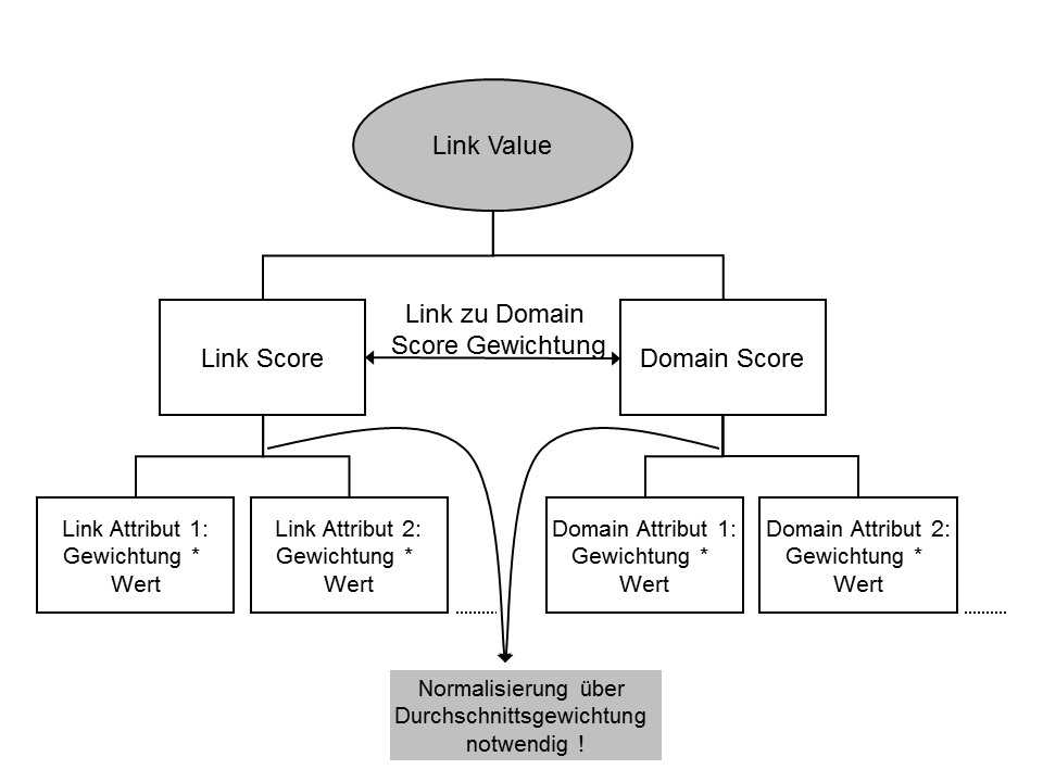 Link Valuation Model 1