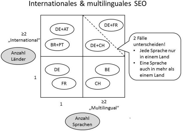SEO international mehrere länder multilingual mehrsprachige websites