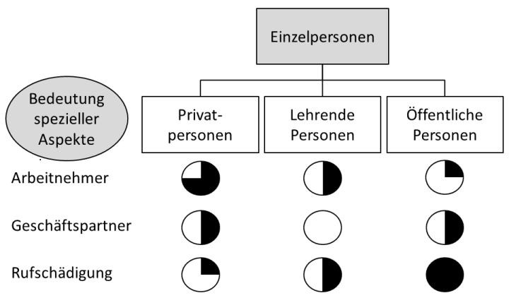 online reputation management für einzelpersonen privatpersonen geschäftsleute rufschädigung internet