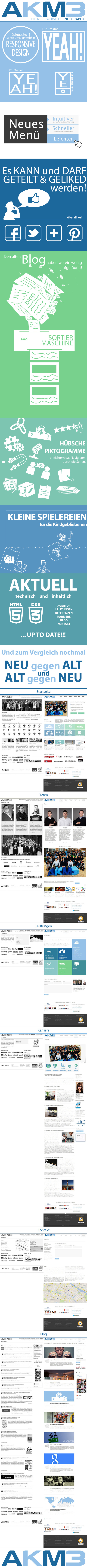 Infografik AKM3 neue Website