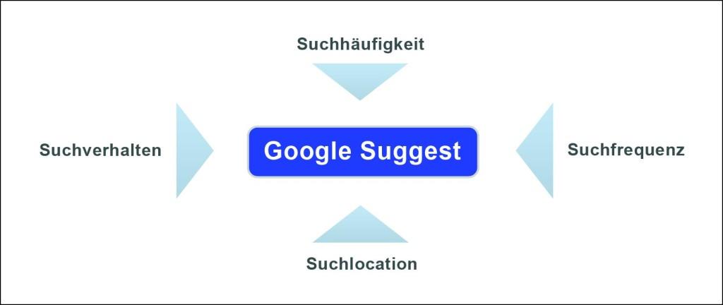 Einflussfaktoren Google Suggest