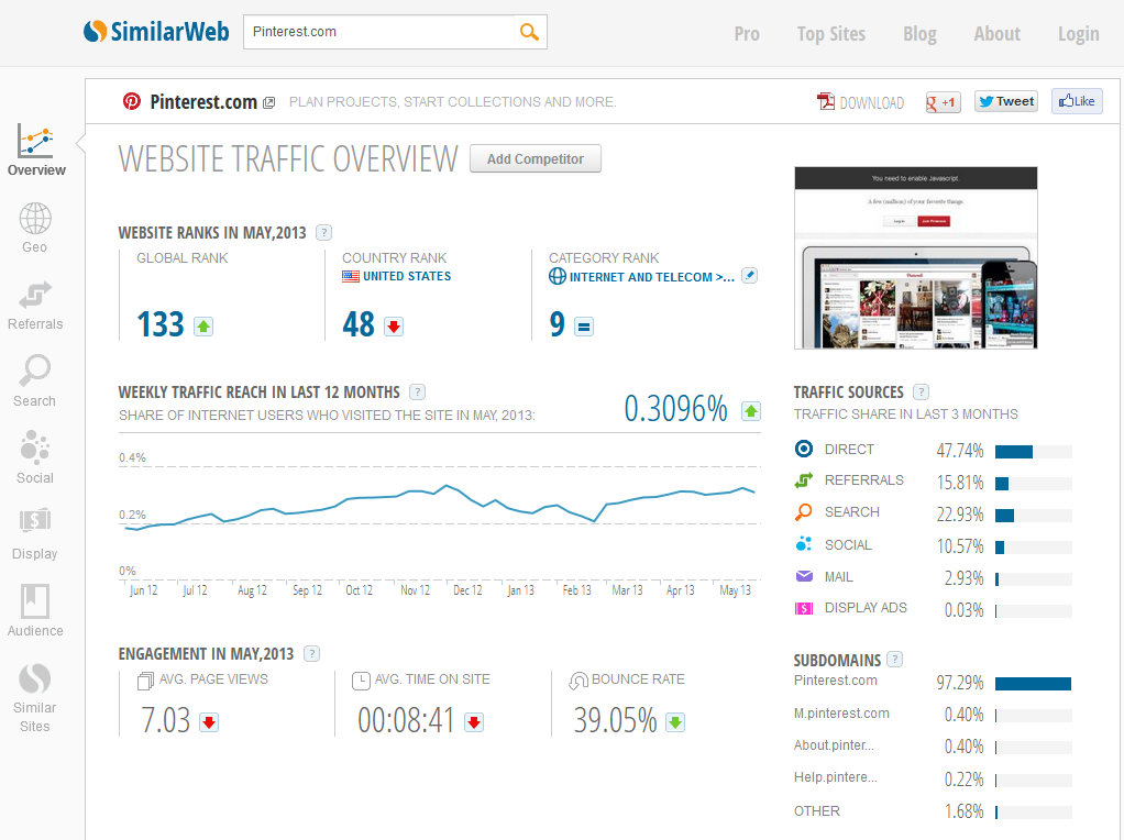 pinterest in similarweb