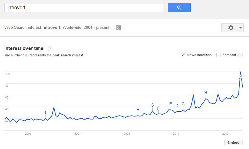 introvertiert-peak-demand