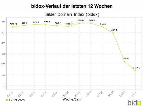 SEO Campixx Bilder Domain Index