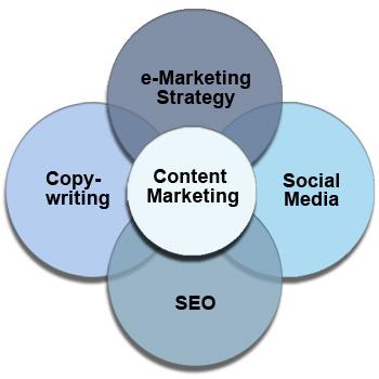 """Content Marketing als """"Digital Strategy"""""""