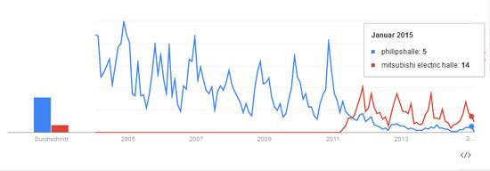 Philipshalle Google Trends