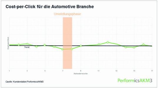 Grafik_CPC_Automotive_w856_h478