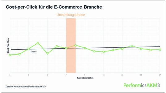 Grafik_CPC_ECommerce_w856_h478