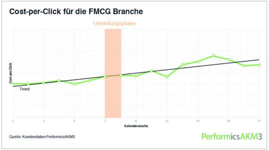 Grafik_CPC_FMCG_w856_h478