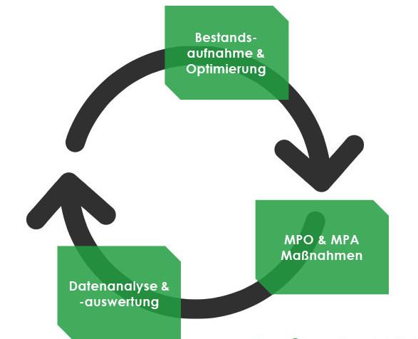 3 Schritte, um die Chancen für das eigene Unternehmen bestmöglich zu nutzen