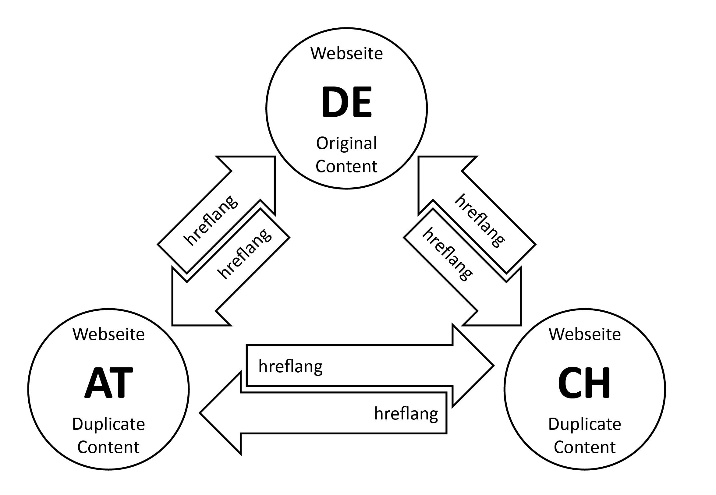 Going International - eine Checkliste für das SEO-Setup_Abbildung 2