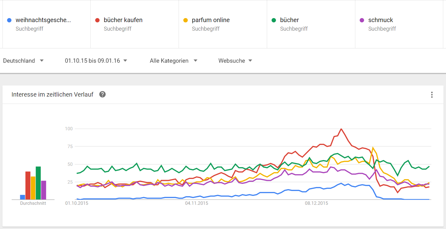 abb-6-trend-graph