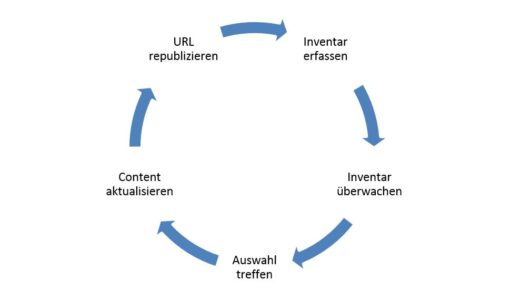 republishing-cycle