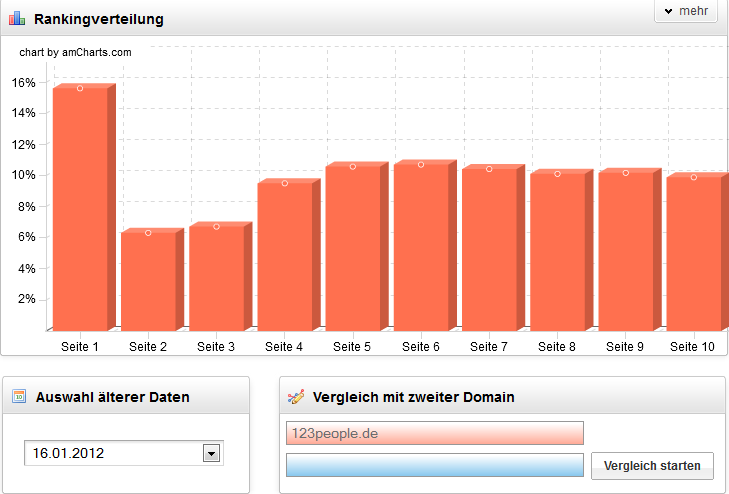 123People Keyword Vertilung 2012