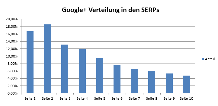 Google Plus Verteilung Serps